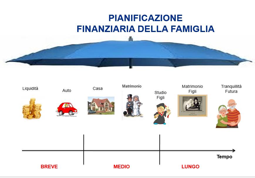 Foto pianificazione finanziaria
